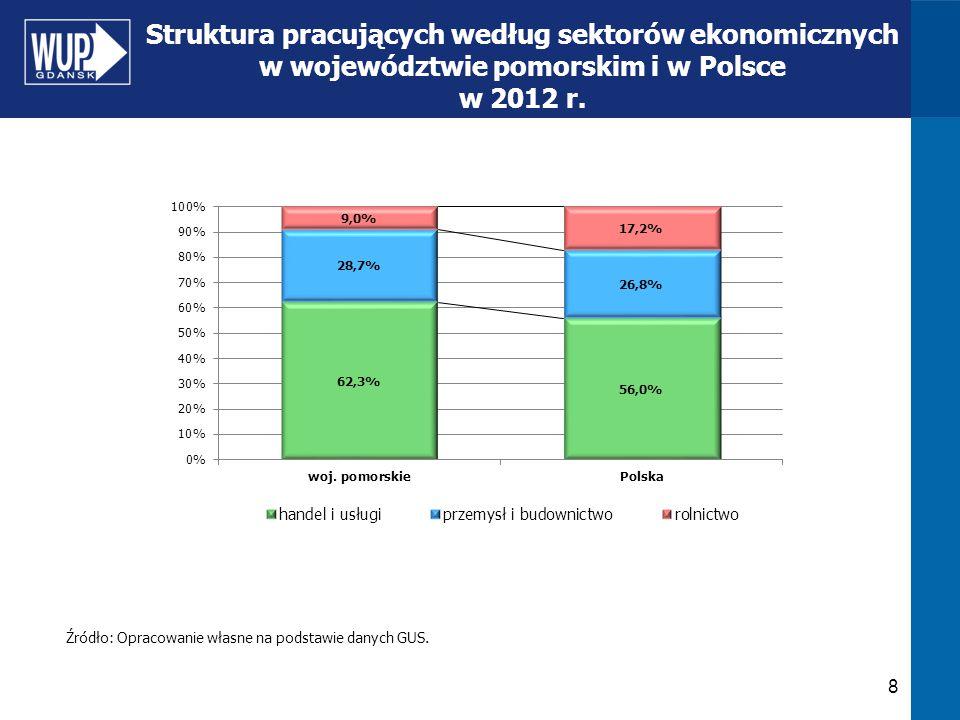 8 Struktura pracujących według sektorów ekonomicznych w województwie pomorskim i w Polsce w 2012 r. Źródło: Opracowanie własne na podstawie danych GUS