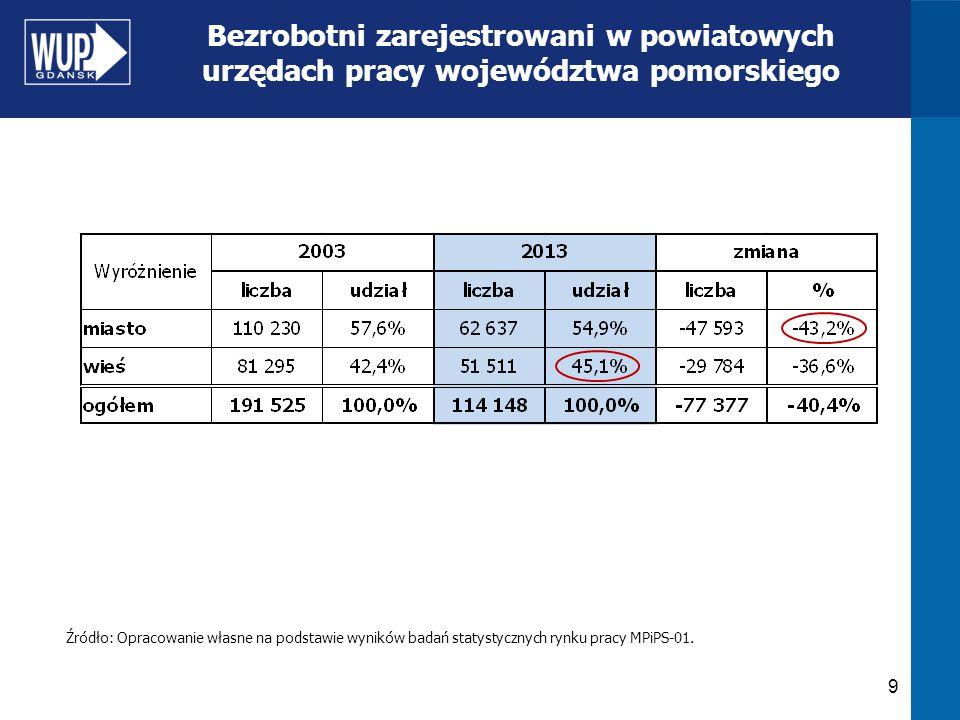 9 Bezrobotni zarejestrowani w powiatowych urzędach pracy województwa pomorskiego Źródło: Opracowanie własne na podstawie wyników badań statystycznych