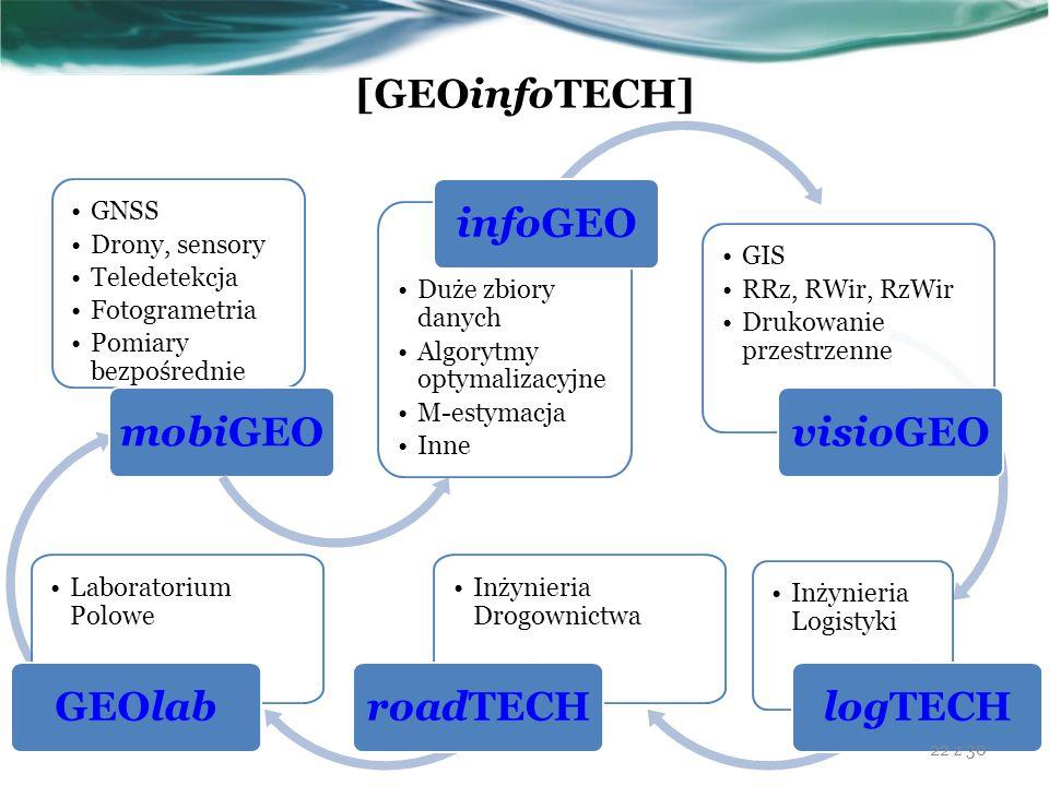 [GEOinfoTECH] GNSS Drony, sensory Teledetekcja Fotogrametria Pomiary bezpośrednie mobiGEO Duże zbiory danych Algorytmy optymalizacyjne M-estymacja Inn