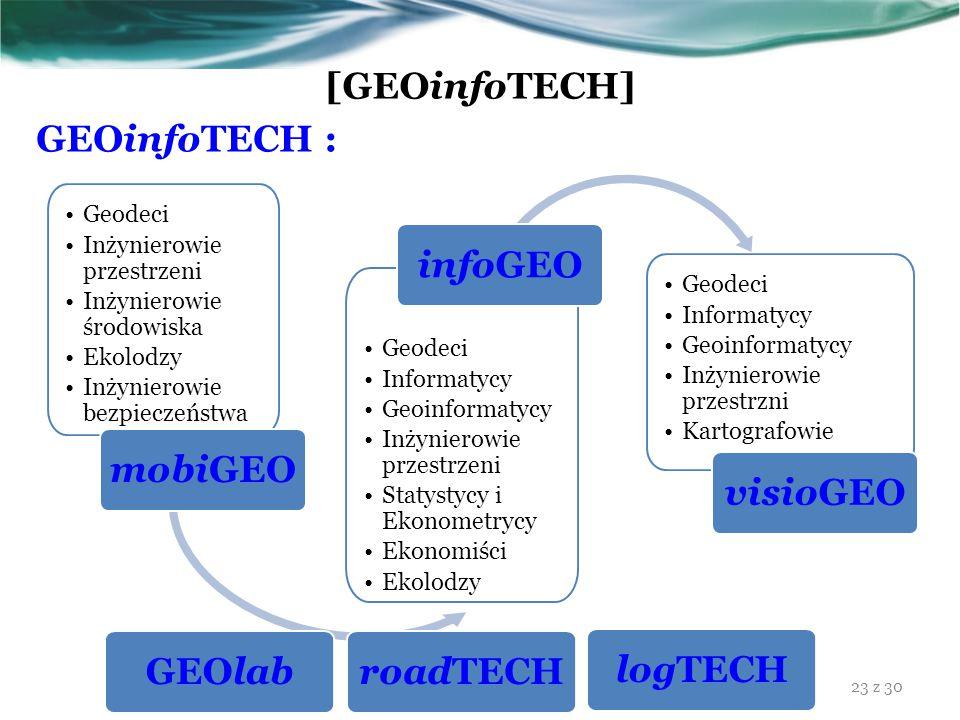 [GEOinfoTECH] GEOinfoTECH : Geodeci Inżynierowie przestrzeni Inżynierowie środowiska Ekolodzy Inżynierowie bezpieczeństwa mobiGEO Geodeci Informatycy