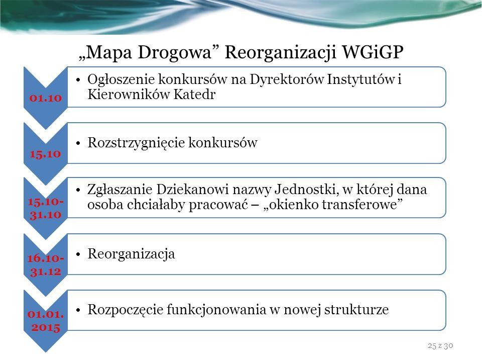 """""""Mapa Drogowa"""" Reorganizacji WGiGP 15.10- 31.10 Zgłaszanie Dziekanowi nazwy Jednostki, w której dana osoba chciałaby pracować – """"okienko transferowe"""""""