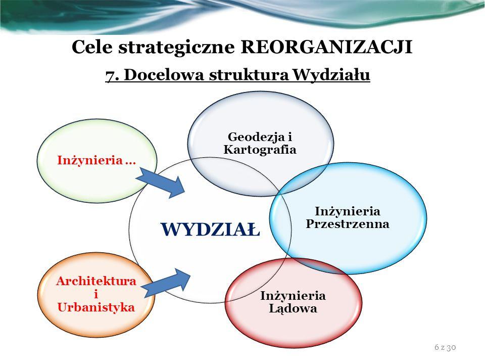 Cele strategiczne REORGANIZACJI 7. Docelowa struktura Wydziału WYDZIAŁ Geodezja i Kartografia Inżynieria Przestrzenna Inżynieria Lądowa Inżynieria … A