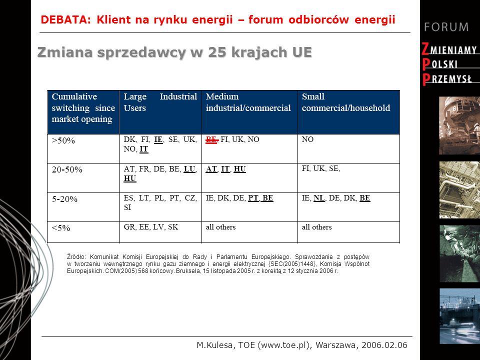 DEBATA: Klient na rynku energii – forum odbiorców energii M.Kulesa, TOE (www.toe.pl), Warszawa, 2006.02.06 Zmiana sprzedawcy w 25 krajach UE Źródło: Komunikat Komisji Europejskiej do Rady i Parlamentu Europejskiego.
