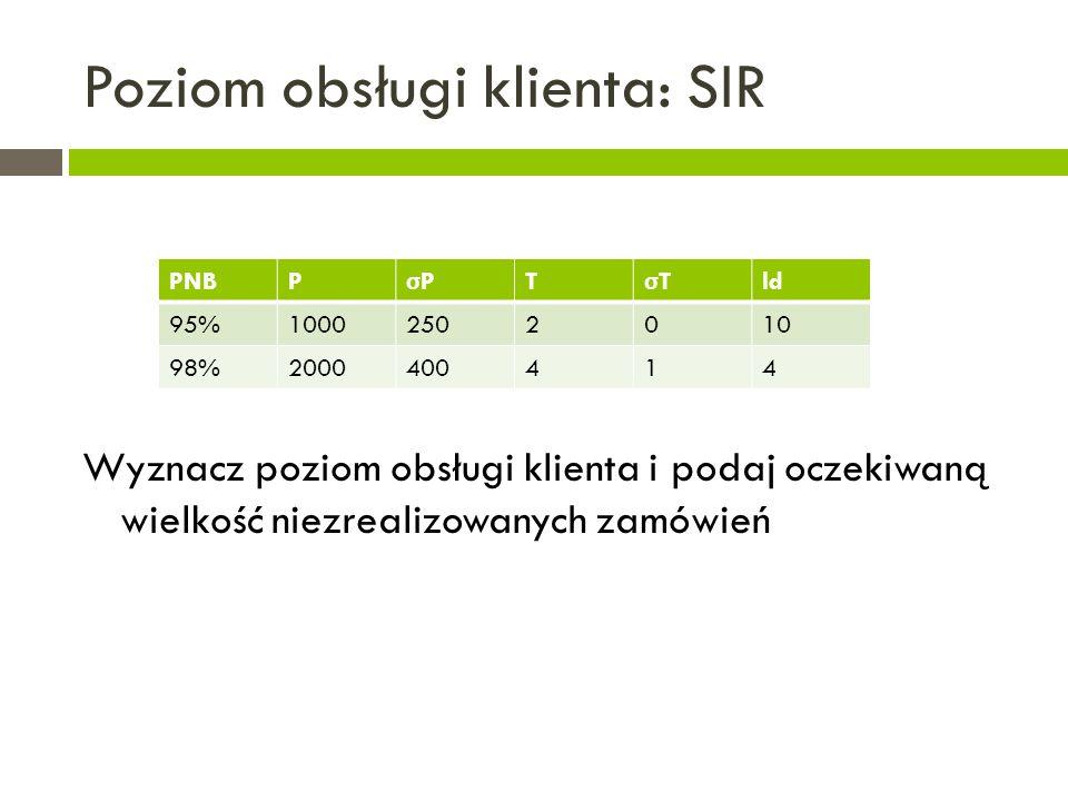 Poziom obsługi klienta: SIR Wyznacz poziom obsługi klienta i podaj oczekiwaną wielkość niezrealizowanych zamówień PNBP σPσP T σTσT ld 95%10002502010 98%2000400414