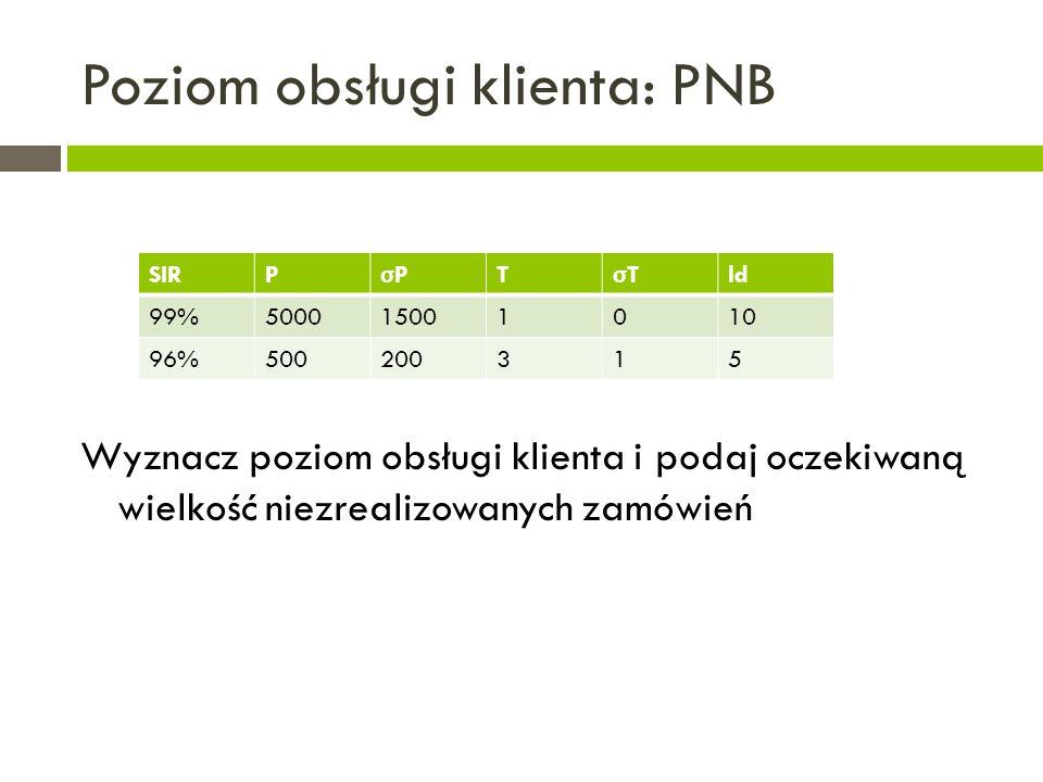 Poziom obsługi klienta: PNB Wyznacz poziom obsługi klienta i podaj oczekiwaną wielkość niezrealizowanych zamówień SIRP σPσP T σTσT ld 99%500015001010 96%500200315
