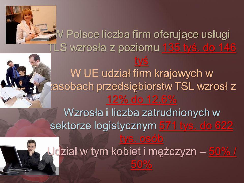 W Polsce liczba firm oferujące usługi TLS wzrosła z poziomu 135 tyś. do 146 tyś udział firm krajowych w zasobach przedsiębiorstw TSL wzrosł z 12% do 1