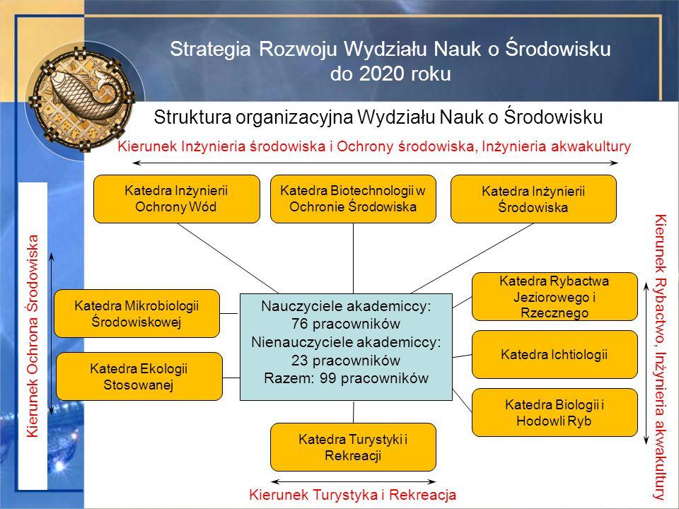 Strategia Rozwoju Wydziału Nauk o Środowisku do 2020 roku Struktura organizacyjna Wydziału Nauk o Środowisku Katedra Inżynierii Ochrony Wód Katedra In