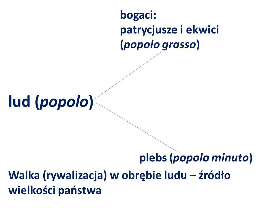 bogaci: patrycjusze i ekwici (popolo grasso) lud (popolo) plebs (popolo minuto) Walka (rywalizacja) w obrębie ludu – źródło wielkości państwa