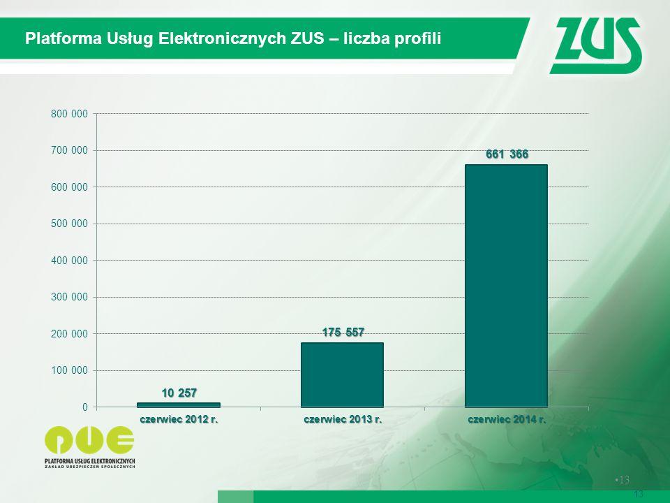 Samoobsługowe urządzenia informacyjne tzw. Urzędomaty 13 Platforma Usług Elektronicznych ZUS – liczba profili 13
