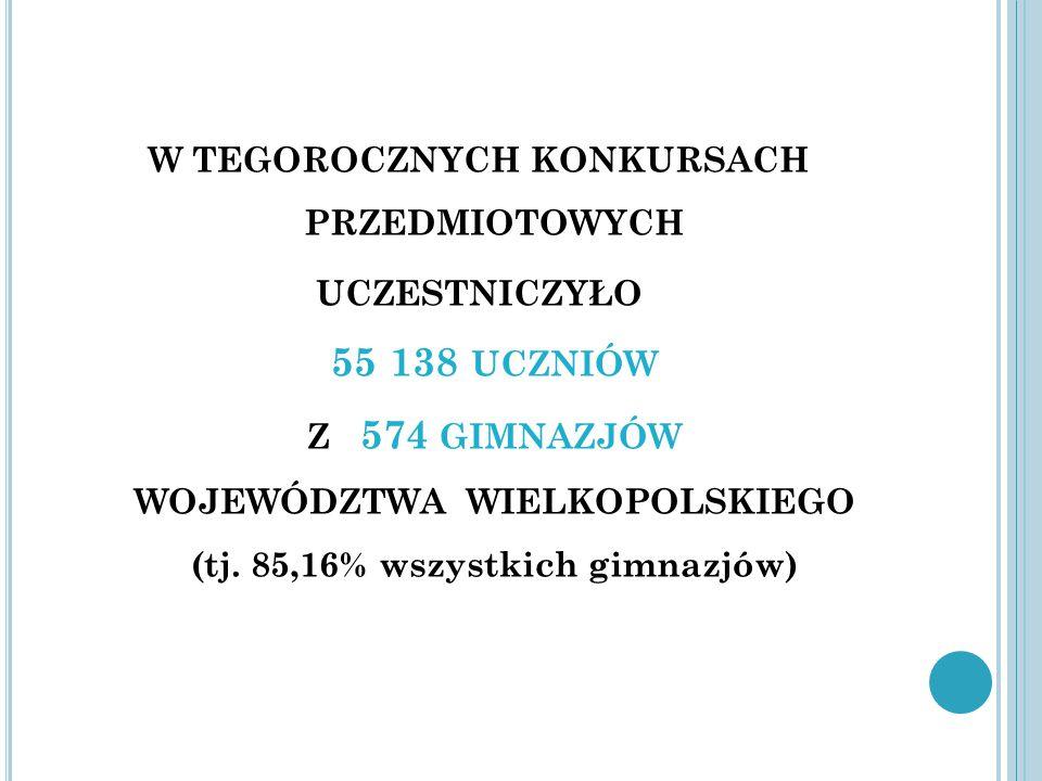 W TEGOROCZNYCH KONKURSACH PRZEDMIOTOWYCH UCZESTNICZYŁO 55 138 UCZNIÓW Z 574 GIMNAZJÓW WOJEWÓDZTWA WIELKOPOLSKIEGO (tj.