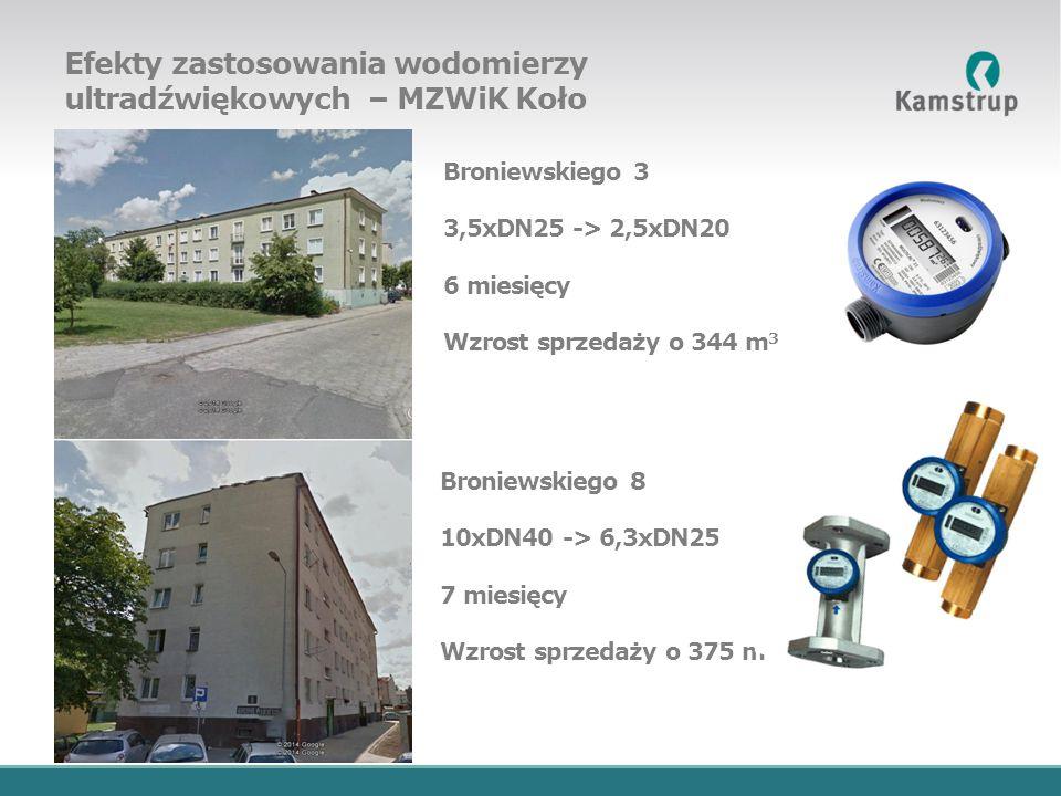 Efekty zastosowania wodomierzy ultradźwiękowych – MZWiK Koło Broniewskiego 3 3,5xDN25 -> 2,5xDN20 6 miesięcy Wzrost sprzedaży o 344 m 3 Broniewskiego