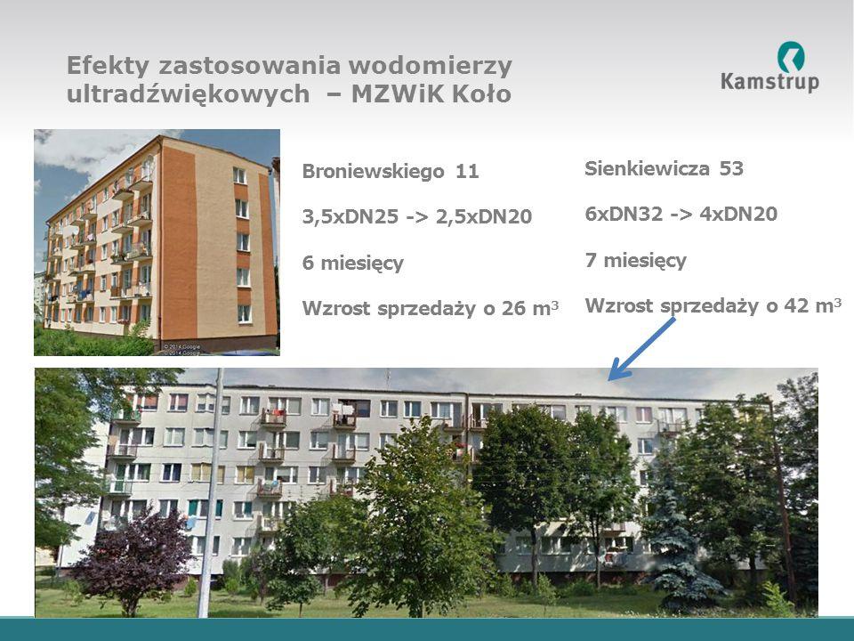 Włocławska 13 6xDN32 -> 4xDN20 5 miesięcy Wzrost sprzedaży o 154 m 3 Zawadzkiego 16 2,5xDN20 -> 2,5xDN20 7 miesięcy Wzrost sprzedaży o 182 m 3 Efekty zastosowania wodomierzy ultradźwiękowych – MZWiK Koło