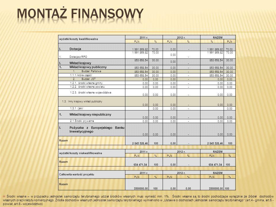 wydatki/koszty kwalifikowalne 2011 r.2012 r.RAZEM PLN% % I.Dotacja 1 991 869,8270,00 0,00 -1 991 869,8270,00 1.Dotacja z RPO 1 991 869,8270,00 0,00 -