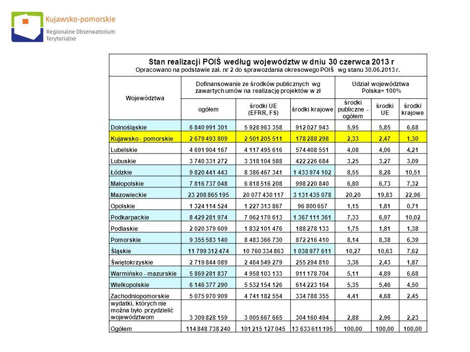 Stan realizacji POIŚ według województw w dniu 30 czerwca 2013 r Opracowano na podstawie zał. nr 2 do sprawozdania okresowego POIŚ wg stanu 30.06.2013