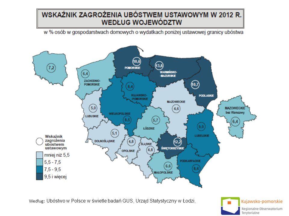 Według: Ubóstwo w Polsce w świetle badań GUS, Urząd Statystyczny w Łodzi,