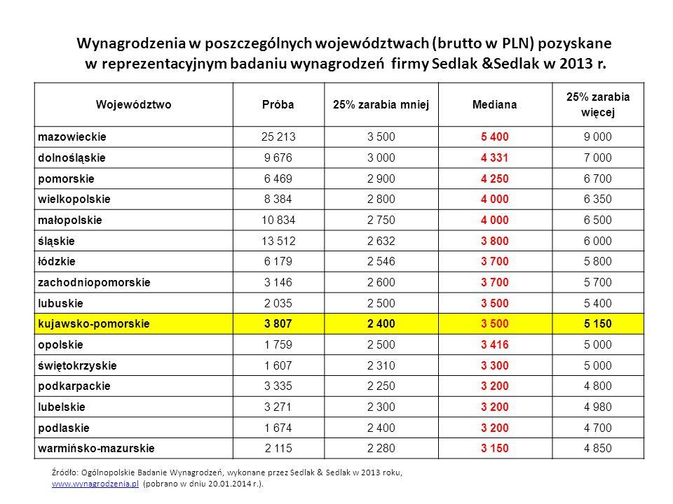 Wynagrodzenia w poszczególnych województwach (brutto w PLN) pozyskane w reprezentacyjnym badaniu wynagrodzeń firmy Sedlak &Sedlak w 2013 r. Województw