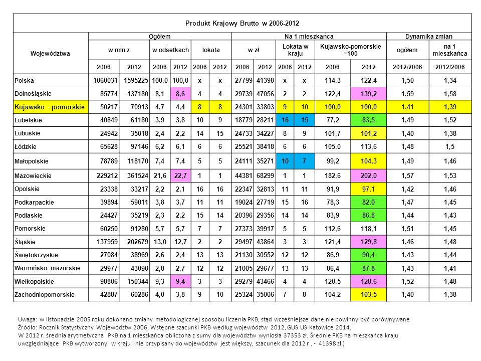 Produkt Krajowy Brutto w 2006-2012 Województwa OgółemNa 1 mieszkańcaDynamika zmian w mln zw odsetkachlokataw zł Lokata w kraju Kujawsko-pomorskie =100