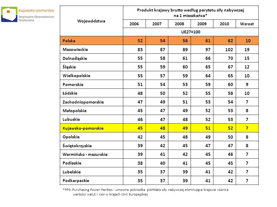 Województwa Produkt krajowy brutto według parytetu siły nabywczej na 1 mieszkańca* 20062007200820092010Wzrost UE27=100 Polska 5254566162 10 Mazowiecki
