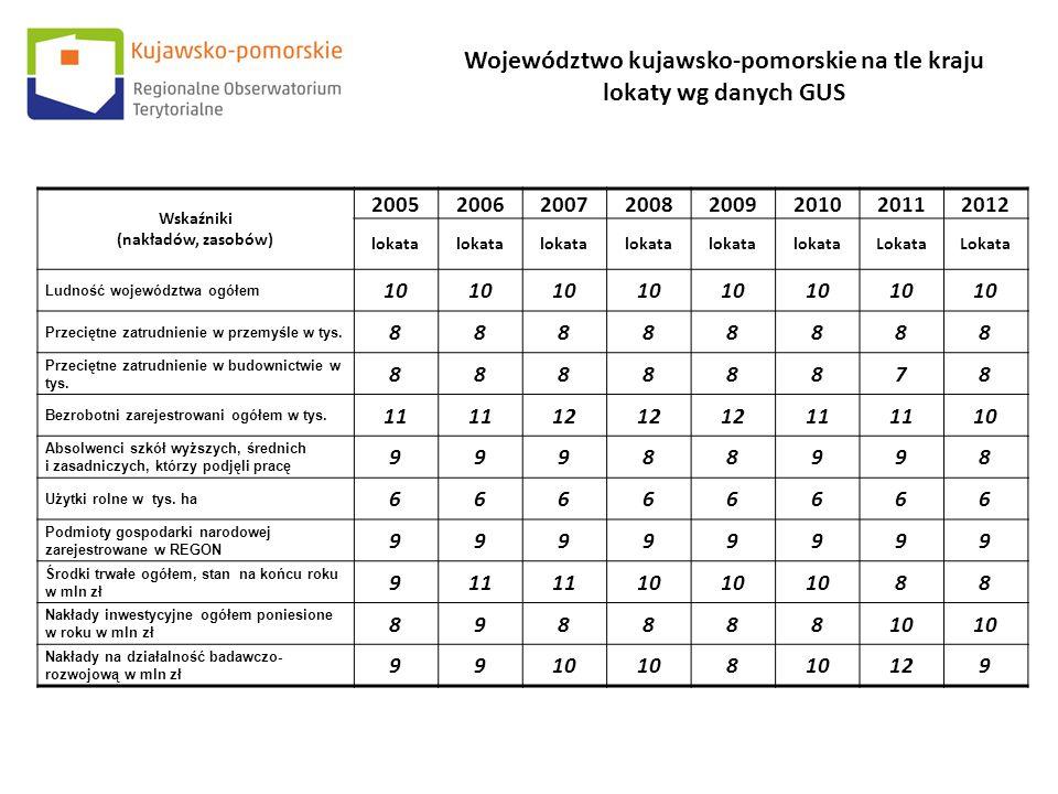Wskaźniki (nakładów, zasobów) 20052006200720082009201020112012 lokata Lokata Ludność województwa ogółem 10 Przeciętne zatrudnienie w przemyśle w tys.