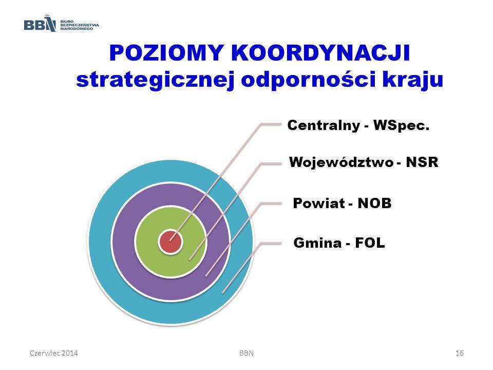 POZIOMY KOORDYNACJI strategicznej odporności kraju Centralny - WSpec. Województwo - NSR Powiat - NOB Gmina - FOL Czerwiec 2014BBN16