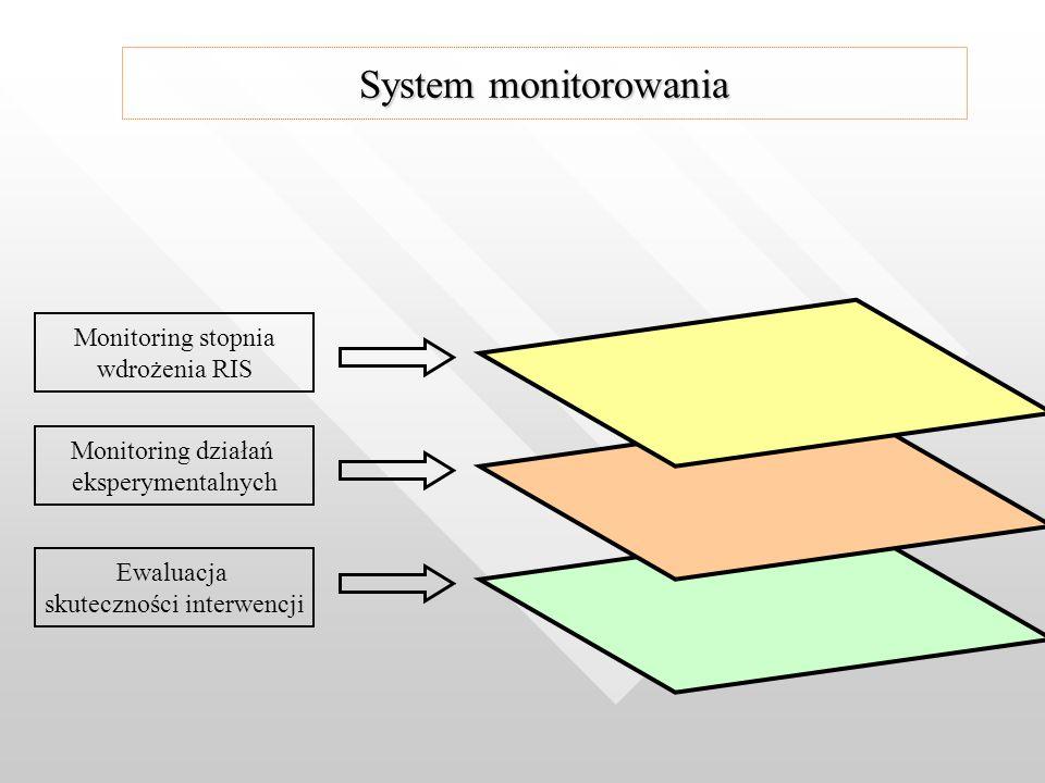 Ewaluacja skuteczności interwencji Monitoring działań eksperymentalnych Monitoring stopnia wdrożenia RIS System monitorowania