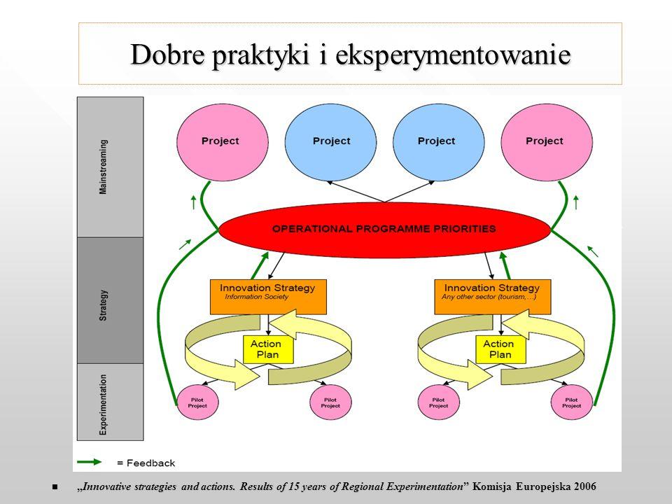 "Dobre praktyki i eksperymentowanie ""Innovative strategies and actions."