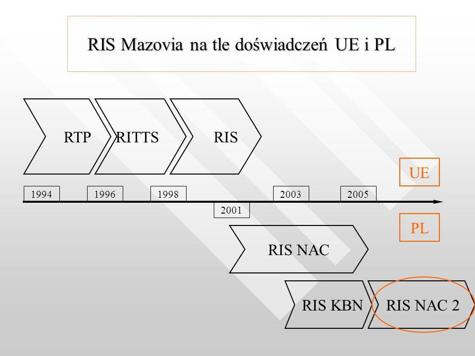 RIS Mazovia na tle doświadczeń UE i PL RTPRITTS RIS RIS NAC RIS KBN UE PL 199419962005 2001 20031998 RIS NAC 2