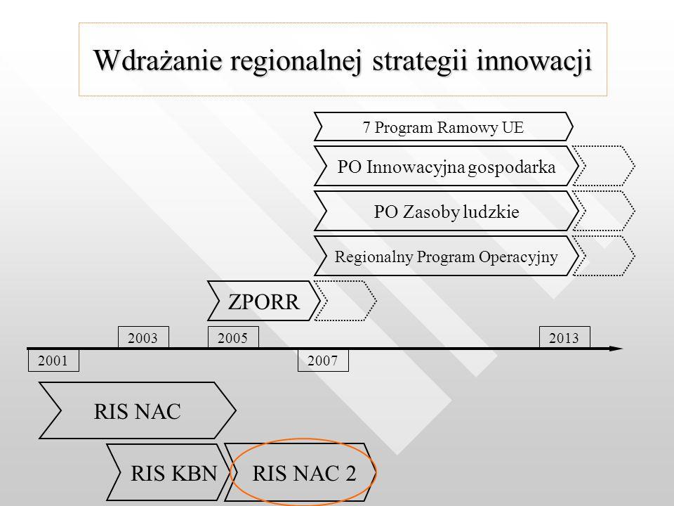 Wdrażanie regionalnej strategii innowacji RIS NAC RIS KBN 2001 20032013 2007 2005 RIS NAC 2 ZPORR Regionalny Program Operacyjny PO Zasoby ludzkiePO Innowacyjna gospodarka 7 Program Ramowy UE