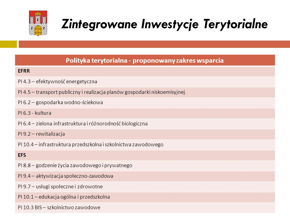 Zintegrowane Inwestycje Terytorialne Polityka terytorialna - proponowany zakres wsparcia EFRR PI 4.3 – efektywność energetyczna PI 4.5 – transport pub