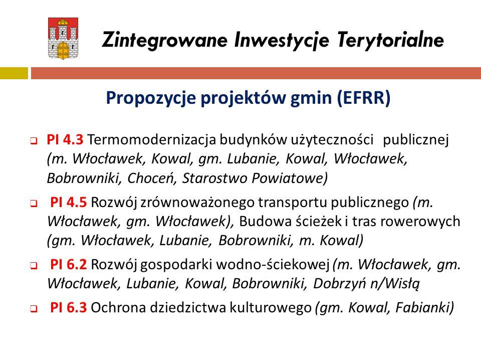 Zintegrowane Inwestycje Terytorialne Propozycje projektów gmin (EFRR)  PI 4.3 Termomodernizacja budynków użyteczności publicznej (m. Włocławek, Kowal