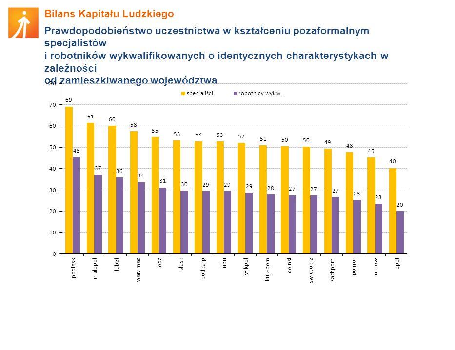 Bilans Kapitału Ludzkiego Prawdopodobieństwo uczestnictwa w kształceniu pozaformalnym specjalistów i robotników wykwalifikowanych o identycznych charakterystykach w zależności od zamieszkiwanego województwa