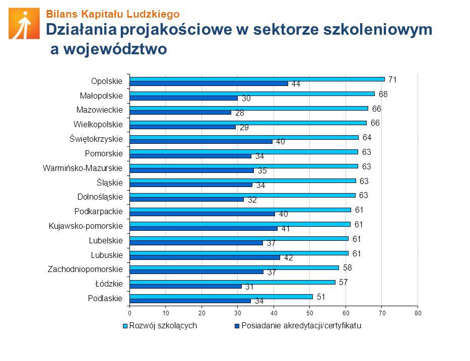 Bilans Kapitału Ludzkiego Działania projakościowe w sektorze szkoleniowym a województwo