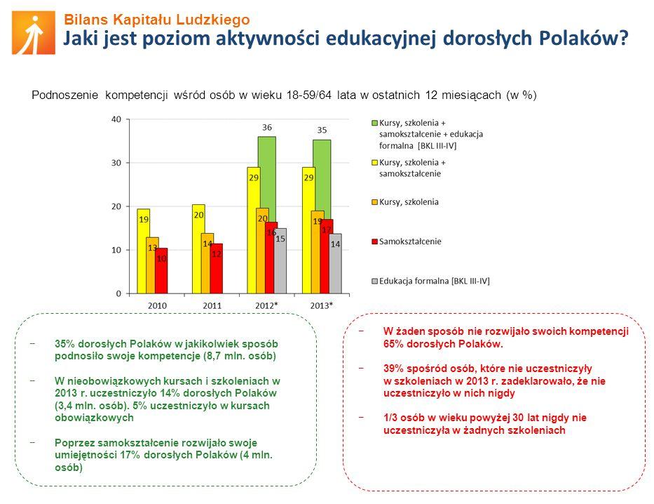 Bilans Kapitału Ludzkiego Jaki jest poziom aktywności edukacyjnej dorosłych Polaków.