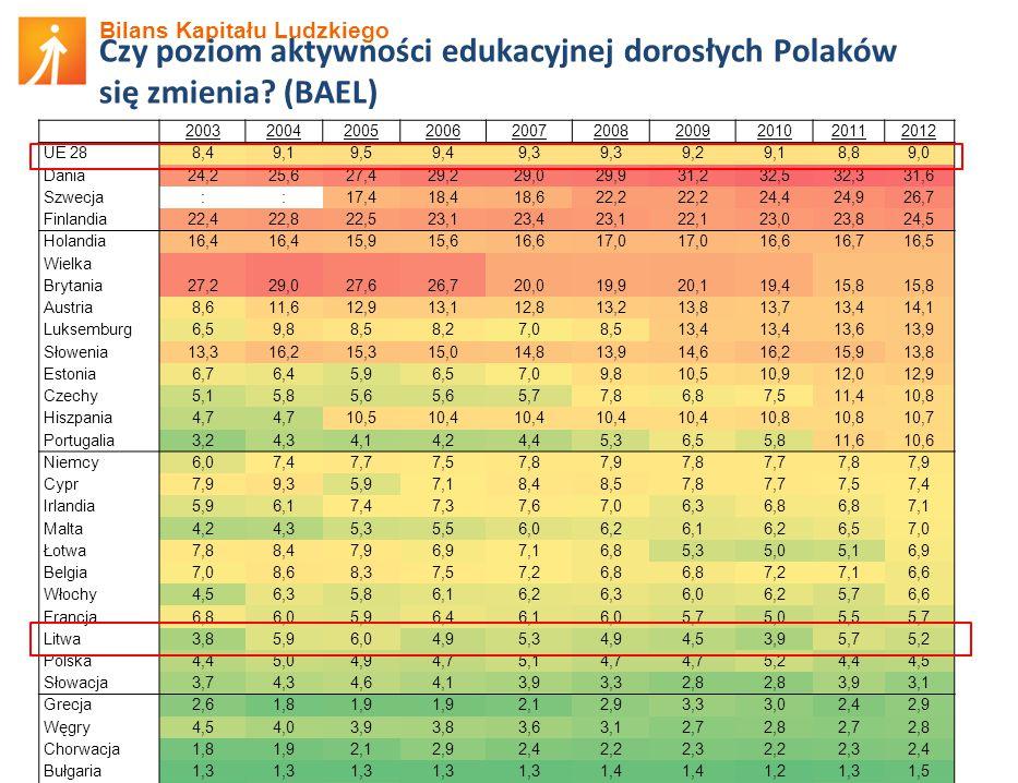 Bilans Kapitału Ludzkiego Czy poziom aktywności edukacyjnej dorosłych Polaków się zmienia.
