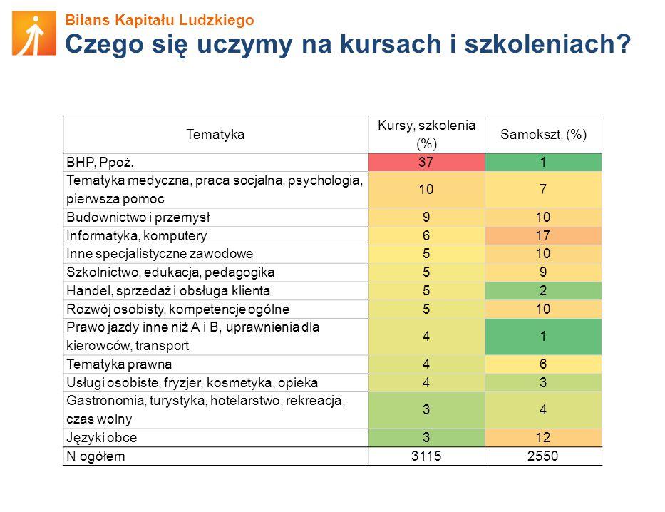 Bilans Kapitału Ludzkiego Czego się uczymy na kursach i szkoleniach.