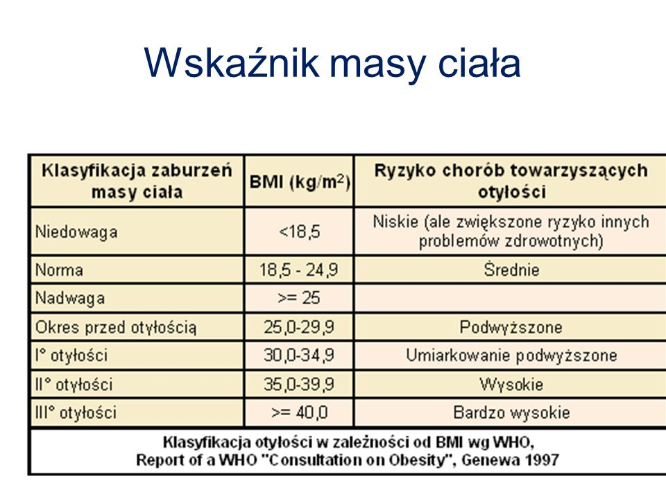 Wskaźnik masy ciała