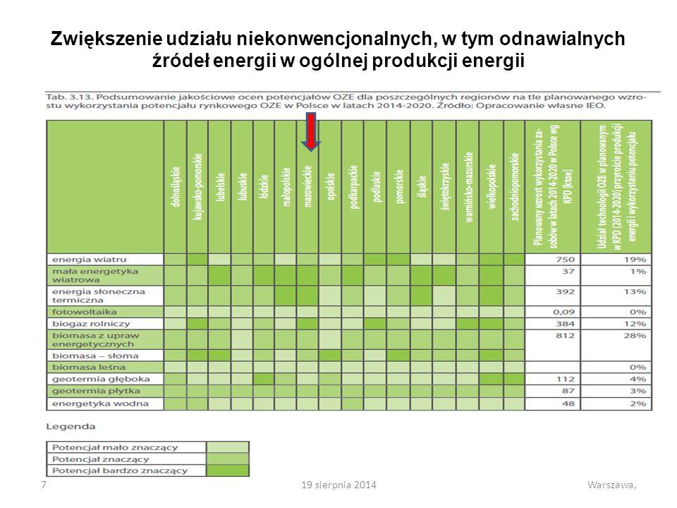 Zwiększenie udziału niekonwencjonalnych, w tym odnawialnych źródeł energii w ogólnej produkcji energii 719 sierpnia 2014Warszawa,