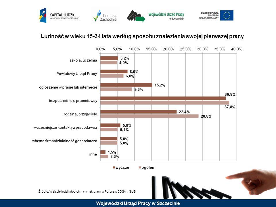 Źródło: Wejście ludzi młodych na rynek pracy w Polsce w 2009 r., GUS Ludność w wieku 15-34 lata według sposobu znalezienia swojej pierwszej pracy