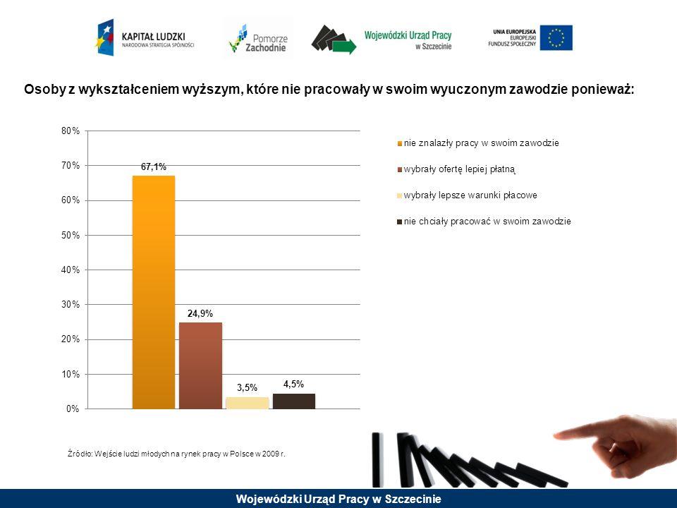 Wojewódzki Urząd Pracy w Szczecinie Osoby z wykształceniem wyższym, które nie pracowały w swoim wyuczonym zawodzie ponieważ: Źródło: Wejście ludzi mło