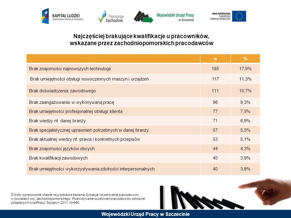 Wojewódzki Urząd Pracy w Szczecinie Najczęściej brakujące kwalifikacje u pracowników, wskazane przez zachodniopomorskich pracodawców Źródło: opracowan