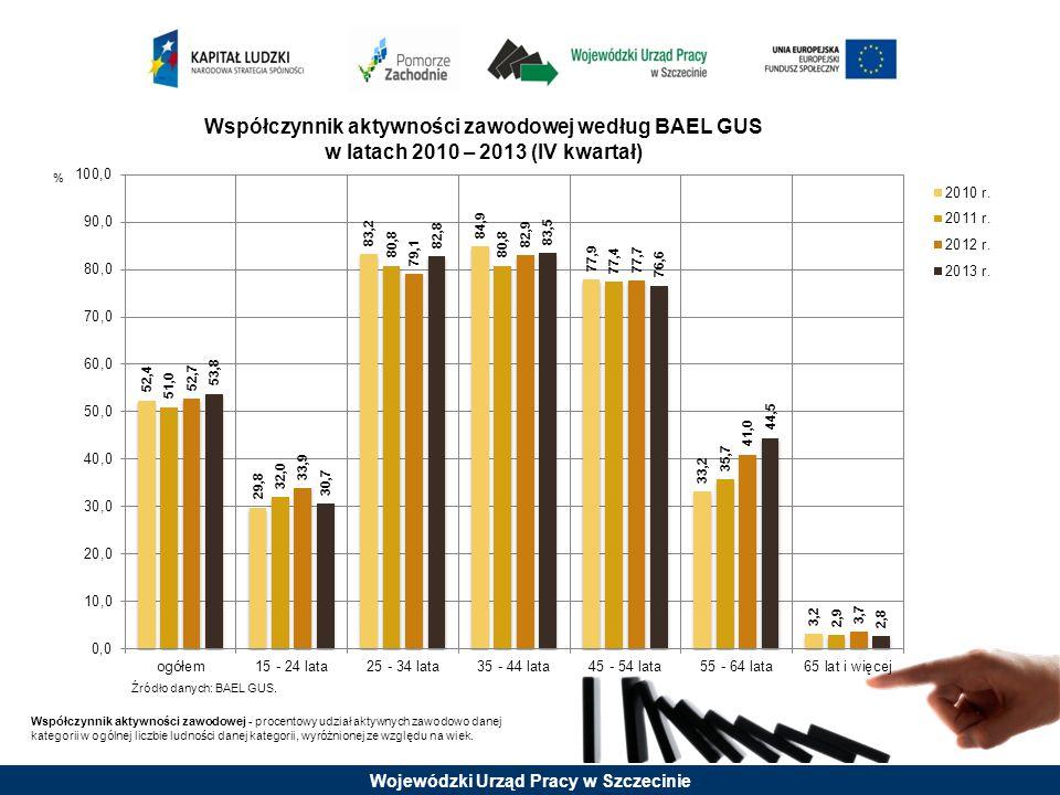 Wojewódzki Urząd Pracy w Szczecinie Współczynnik aktywności zawodowej według BAEL GUS w latach 2010 – 2013 (IV kwartał) Źródło danych: BAEL GUS. Współ