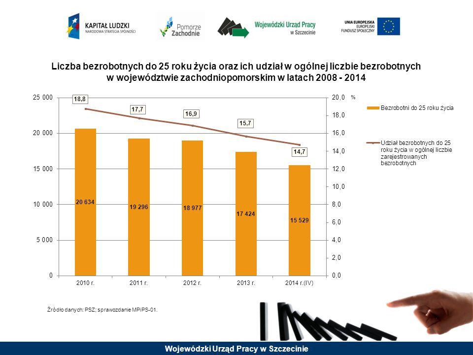 Liczba bezrobotnych do 25 roku życia oraz ich udział w ogólnej liczbie bezrobotnych w województwie zachodniopomorskim w latach 2008 - 2014 Źródło dany