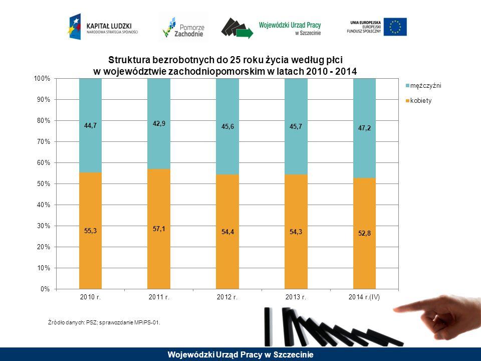 Wojewódzki Urząd Pracy w Szczecinie wiek Bezrobotni będący w szczególnej sytuacji na rynku pracy długotrwale bez kwalifikacji zawodowych bez doświadczenia zawodowego bez wykształcenia średniego samotnie wychowujący co najmniej jedno dziecko do 18 roku życia którzy po odbyciu kary pozbawienia wolności nie podjęli zatrudnienia niepełno- sprawni 18 - 24 lata10,125,243,513,816,93,95,3 25 - 34 lata26,023,634,720,244,023,313,6 35 - 44 lata21,916,410,221,828,124,216,8 45 - 54 lata21,417,16,323,19,126,927,2 55 - 59 lat14,813,13,715,41,713,926,9 60 - 64 lata5,94,71,65,80,27,810,1 Struktura bezrobotnych będących w szczególnej sytuacji na rynku pracy według wieku w województwie zachodniopomorskim na koniec I kwartału 2014 roku Największy procentowy udział w danej grupie osób będących w szczególnej sytuacji na rynku pracy Źródło danych: załącznik 1 do sprawozdania MPiPS-01.
