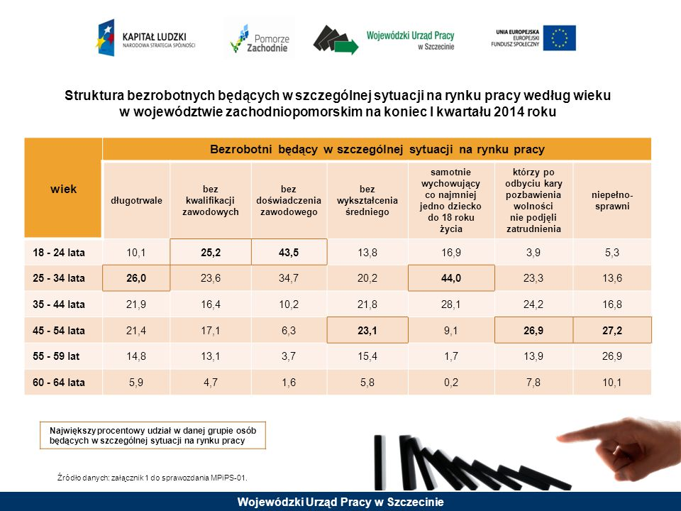 Wojewódzki Urząd Pracy w Szczecinie Bezrobotni do 12 miesięcy od dnia ukończenia szkoły w województwie zachodniopomorskim na koniec 2013 roku Posiadający zawód (kwalifikacje) 59,6% - sprzedawca – 289 osób tj.