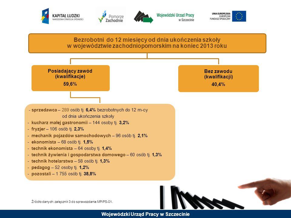 Wojewódzki Urząd Pracy w Szczecinie Źródło danych: PSZ; sprawozdanie MPiPS-01.