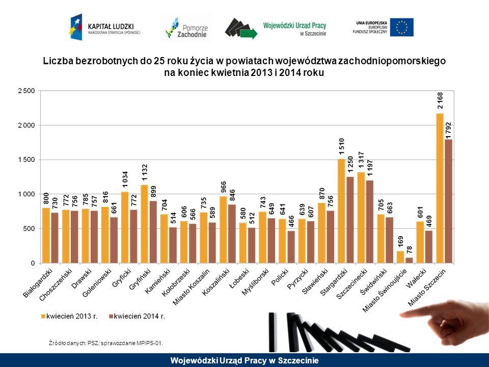 Wojewódzki Urząd Pracy w Szczecinie Źródło danych: PSZ; sprawozdanie MPiPS-01. Liczba bezrobotnych do 25 roku życia w powiatach województwa zachodniop