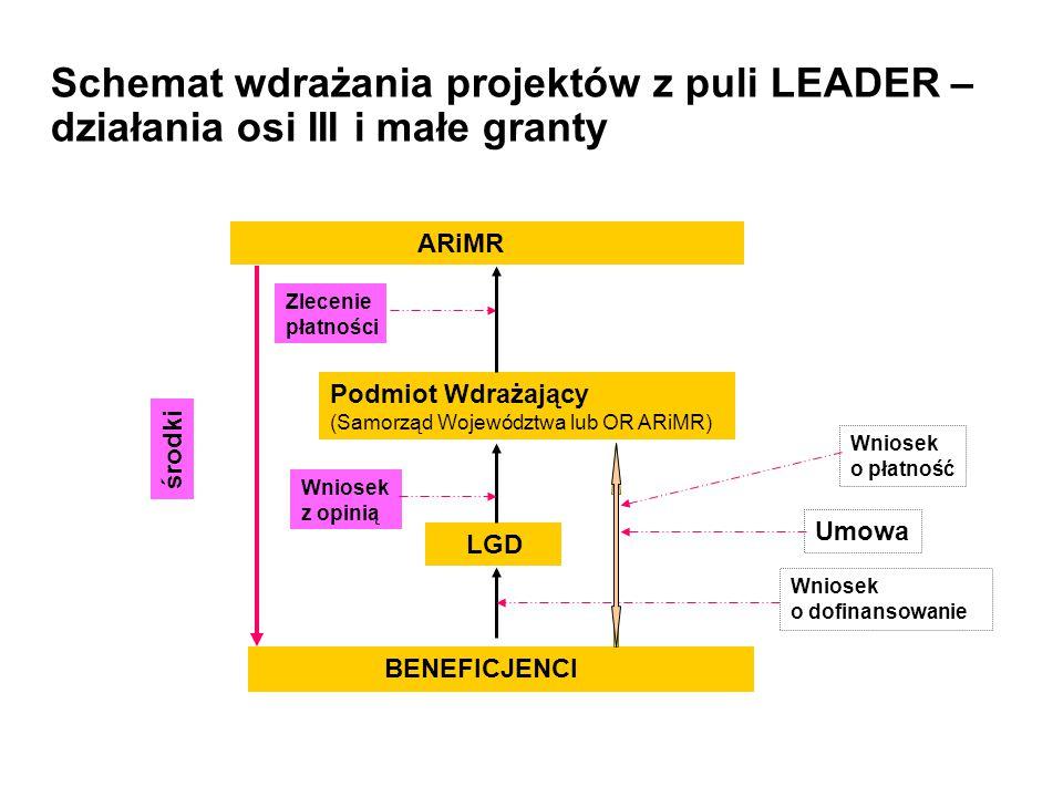 Schemat wdrażania projektów z puli LEADER – działania osi III i małe granty Podmiot Wdrażający (Samorząd Województwa lub OR ARiMR) BENEFICJENCI LGD AR