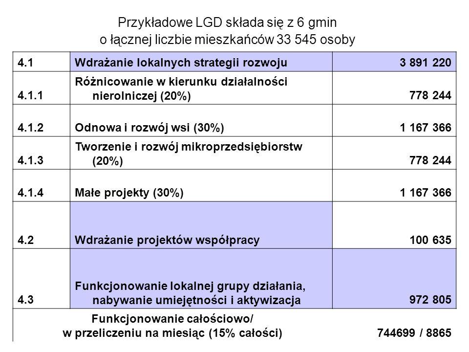 4.1Wdrażanie lokalnych strategii rozwoju3 891 220 4.1.1 Różnicowanie w kierunku działalności nierolniczej (20%)778 244 4.1.2Odnowa i rozwój wsi (30%)1