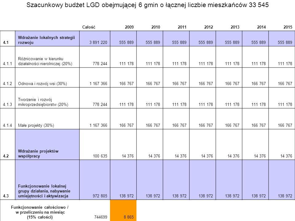 Całość2009201020112012201320142015 4.1 Wdrażanie lokalnych strategii rozwoju3 891 220555 889 4.1.1 Różnicowanie w kierunku działalności nierolniczej (