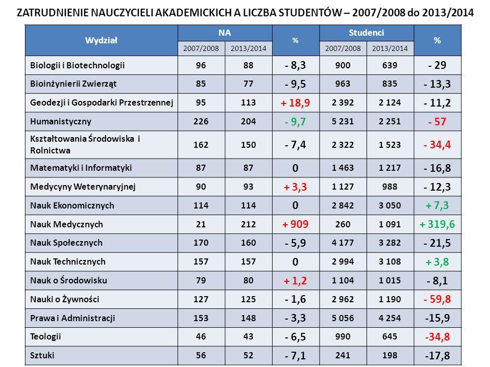 ZATRUDNIENIE NAUCZYCIELI AKADEMICKICH A LICZBA STUDENTÓW – 2007/2008 do 2013/2014 Wydział NA % Studenci % 2007/20082013/20142007/20082013/2014 Biologii i Biotechnologii9688 - 8,3 900639 - 29 Bioinżynierii Zwierząt8577 - 9,5 963835 - 13,3 Geodezji i Gospodarki Przestrzennej95113 + 18,9 2 3922 124 - 11,2 Humanistyczny226204 - 9,7 5 2312 251 - 57 Kształtowania Środowiska i Rolnictwa 162150 - 7,4 2 3221 523 - 34,4 Matematyki i Informatyki87 0 1 4631 217 - 16,8 Medycyny Weterynaryjnej9093 + 3,3 1 127988 - 12,3 Nauk Ekonomicznych114 0 2 8423 050 + 7,3 Nauk Medycznych21212 + 909 2601 091 + 319,6 Nauk Społecznych170160 - 5,9 4 1773 282 - 21,5 Nauk Technicznych157 0 2 9943 108 + 3,8 Nauk o Środowisku7980 + 1,2 1 1041 015 - 8,1 Nauki o Żywności127125 - 1,6 2 9621 190 - 59,8 Prawa i Administracji153148 - 3,3 5 0564 254 -15,9 Teologii4643 - 6,5 990645 -34,8 Sztuki5652 - 7,1 241198 -17,8